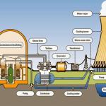 Sistema de Geração de Energia Elétrica com Energia Nuclear