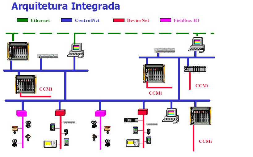 Redes de Automação Aplicadas em Refinarias de Petróleo
