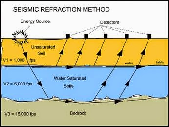 Prospecção por Métodos Sísmicos