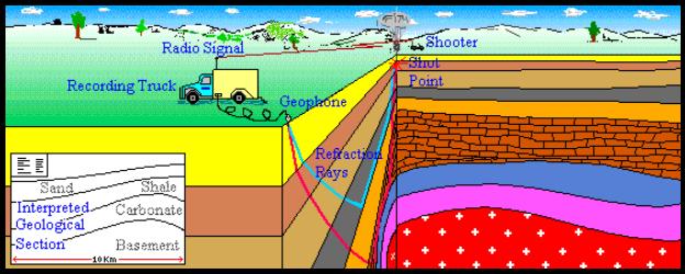 Prospecção por Terra