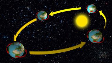 Trajetória Real da Terra no Sistema Solar