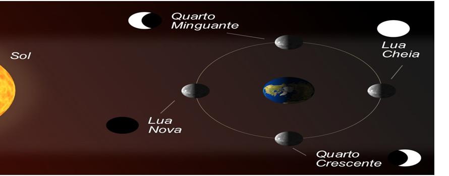 Lua em Órbita da Terra nas Diversas Fases. Forças da Natureza.