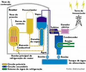 Sistema de Geração de Energia por Usina Nuclear