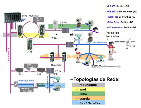 Topologia de Redes para Sistema de Automação Industrial com Protocolos de Comunicação Abertos