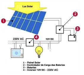 Sistema Fotovoltaico Autônomo