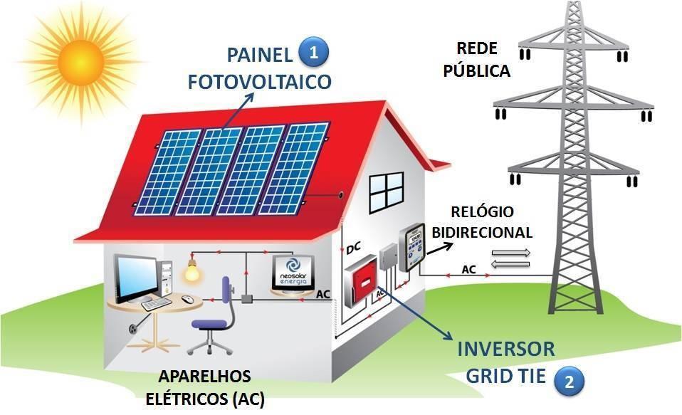 Sistema Fotovoltaico Ligado à Rede Elétrica