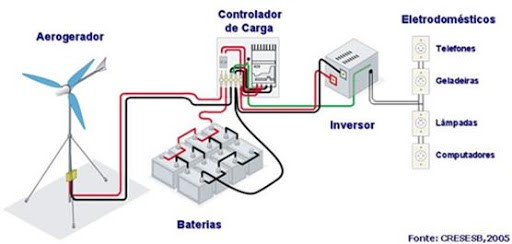 Sistema Eólico Autônomo