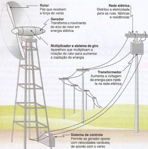 Sistema Eólico Ligado à Rede Elétrica