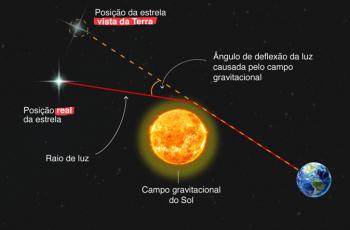 Viajando no Tempo pela Física